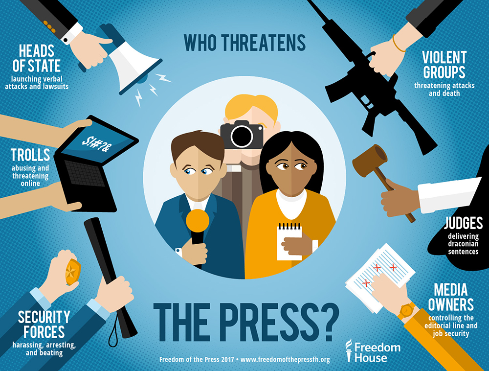 Importance of press freedom in a democracy
